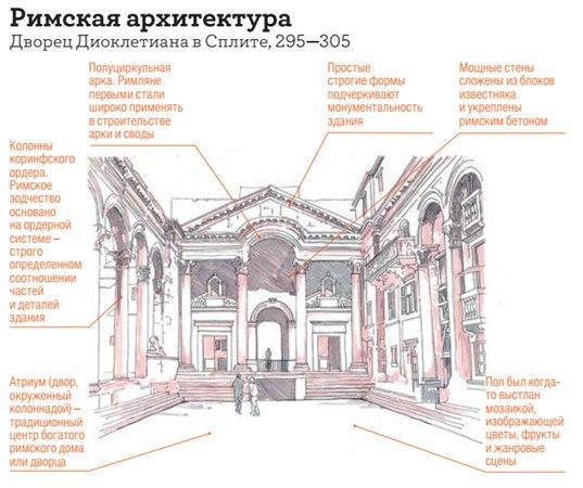 хорватская архитектура, римская архитектура