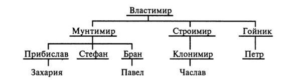 Складывание сербской государственности, генеалогическая таблица сербских правителей